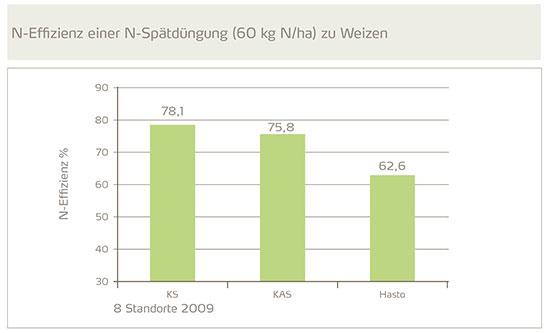 N-Effizienz einer N-Spätdungung (60 kg N/ha) zu Weizen