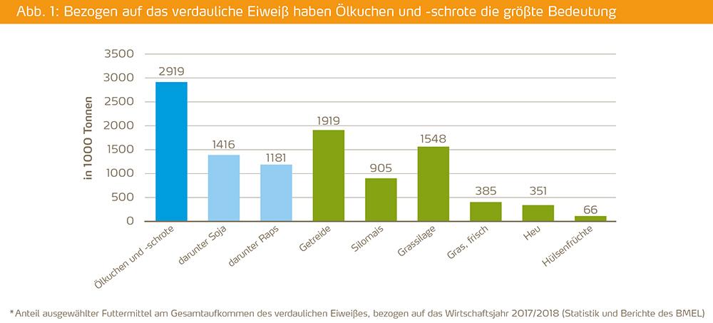 Im Wirtschaftsjahr 2017/18 betrug das gesamte Futtermittel-Aufkommen in Deutschland rund 218 Mio. Tonnen, von denen 97 Prozent im Inland erzeugt wurden. Die mengenmäßig wichtigsten Futtermittel sind dabei: Grassilage mit rund 67 Mio. Tonnen, Silomais mit rund 70 Mio. Tonnen und Getreide mit rund 24 Mio. Tonnen. Anders sieht der Selbstversorgungsgrad jedoch aus, wenn man sich die Eiweißerzeugung ansieht. Der Bedarf an verdaulichem Eiweiß beträgt in Deutschland 8,7 Mio. Tonnen. Einheimisch erzeugte Futtermittel sind relativ eiweißarm. Produkte aus Soja haben mit jährlich 1,4 Mio. Tonnen dabei den größten Anteil (Abbildung 1). Insgesamt machen aber Ölkuchen und -schrote den größten Teil des verdaulichen Eiweißes aus