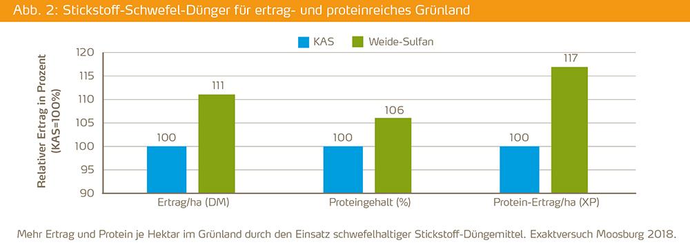 Stickstoff-Schwefel-Dünger für ertrag- und proteinreiches Grünland