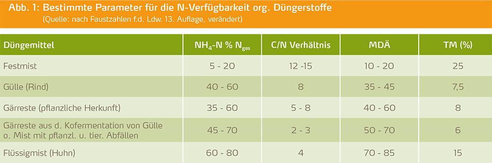 Bestimmte Parameter für die N-Verfügbarkeit org. Düngerstoffe
