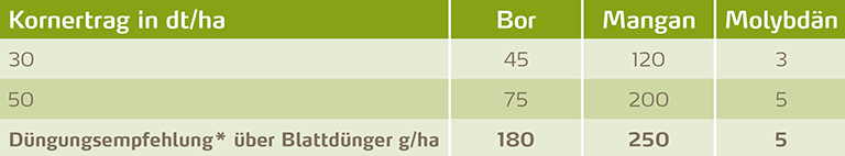 Kornertrag-und-Mikronährstoffversorgung-bei-Leguminosen