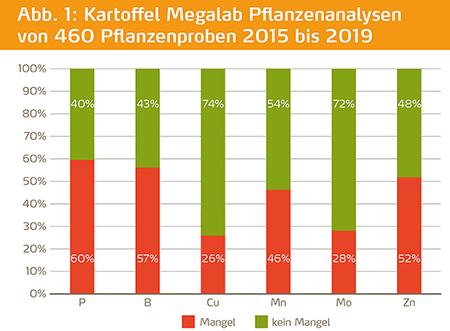 Pflanzenanalyseergebnisse Mikronaehrstoffe in Kartoffeln