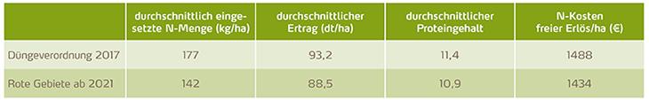 duengeverordnung-rote-gebiete-ab-2021