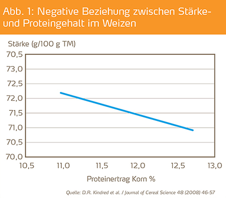 Beziehung zwischen Staerke- und Proteingehalt bei Weizen