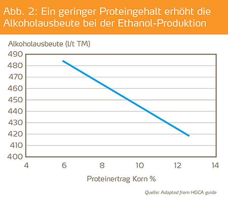 Alkoholausbeute und Proteingehalt bei Ethanol-Weizen