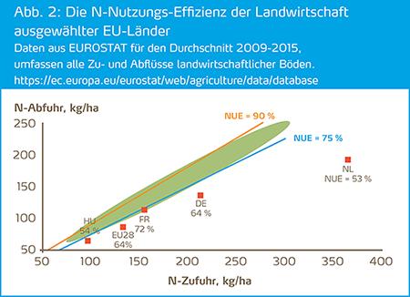 Stickstoff-Nutzungseffizienz ausgewählter EU Länder