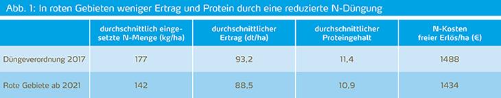 Weniger Ertrag und Protein in roten Gebieten