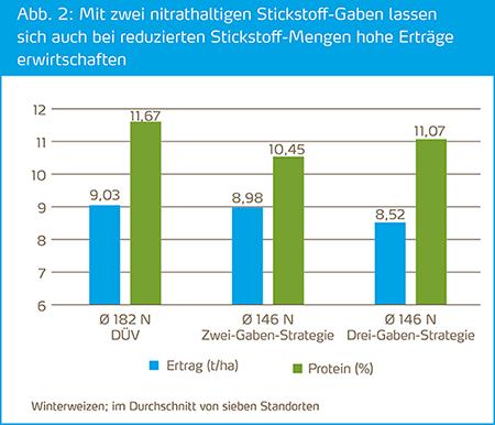 Zwei Gaben auch bei reduzierten Stickstoffmengen besser