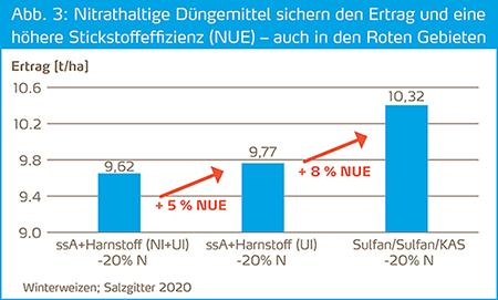 Nitrathaltige Düngemittel mit hoher N-Effizienz