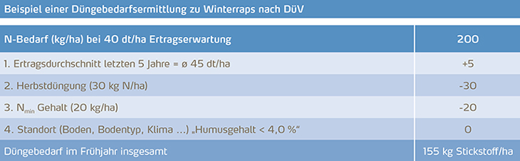 Beispiel einer Düngebedarfsermittlung zu Winterraps nach DüV