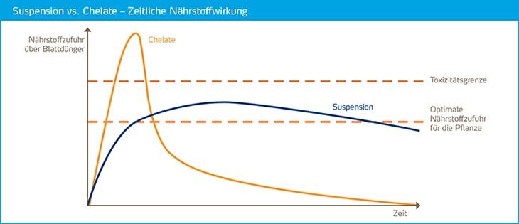 suspension chelate im zeitlichen vergleich
